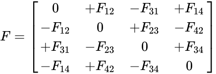 {\displaystyle F={\begin{bmatrix}0&+F_{12}&-F_{31}&+F_{14}\\-F_{12}&0&+F_{23}&-F_{42}\\+F_{31}&-F_{23}&0&+F_{34}\\-F_{14}&+F_{42}&-F_{34}&0\\\end{bmatrix}}}