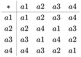 {\displaystyle {\begin{array}{c|cccc}*&a1&a2&a3&a4\\\hline a1&a1&a2&a3&a4\\a2&a2&a4&a1&a3\\a3&a3&a1&a4&a2\\a4&a4&a3&a2&a1\\\end{array}}}