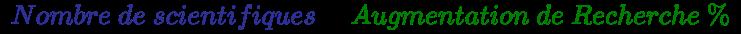 {\displaystyle {\left({\color {Blue}Nombre~de~scientifiques}\times {\color {green}Augmentation~de~Recherche~\%}\right)}}