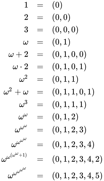 {\displaystyle {\begin{array}{rl}1&=&(0)\\2&=&(0,0)\\3&=&(0,0,0)\\\omega &=&(0,1)\\\omega +2&=&(0,1,0,0)\\\omega \cdot 2&=&(0,1,0,1)\\\omega ^{2}&=&(0,1,1)\\\omega ^{2}+\omega &=&(0,1,1,0,1)\\\omega ^{3}&=&(0,1,1,1)\\\omega ^{\omega }&=&(0,1,2)\\\omega ^{\omega ^{\omega }}&=&(0,1,2,3)\\\omega ^{\omega ^{\omega ^{\omega }}}&=&(0,1,2,3,4)\\\omega ^{\omega ^{(\omega ^{\omega }+1)}}&=&(0,1,2,3,4,2)\\\omega ^{\omega ^{\omega ^{\omega ^{\omega }}}}&=&(0,1,2,3,4,5)\\\end{array}}}