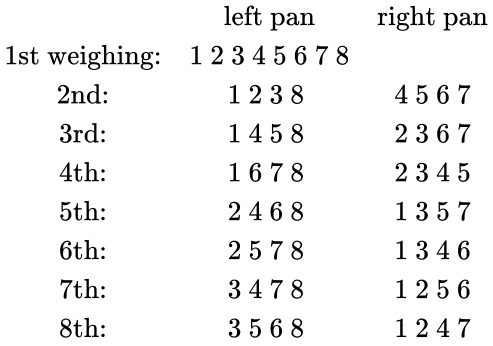 {\displaystyle {\begin{matrix}&{\mbox{left pan}}&{\mbox{right pan}}\\{\mbox{1st weighing:}}&1\ 2\ 3\ 4\ 5\ 6\ 7\ 8&\\{\mbox{2nd:}}&1\ 2\ 3\ 8\ &4\ 5\ 6\ 7\\{\mbox{3rd:}}&1\ 4\ 5\ 8\ &2\ 3\ 6\ 7\\{\mbox{4th:}}&1\ 6\ 7\ 8\ &2\ 3\ 4\ 5\\{\mbox{5th:}}&2\ 4\ 6\ 8\ &1\ 3\ 5\ 7\\{\mbox{6th:}}&2\ 5\ 7\ 8\ &1\ 3\ 4\ 6\\{\mbox{7th:}}&3\ 4\ 7\ 8\ &1\ 2\ 5\ 6\\{\mbox{8th:}}&3\ 5\ 6\ 8\ &1\ 2\ 4\ 7\end{matrix}}}