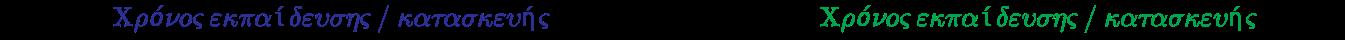 {\displaystyle {\text{Αρχικός}}~{\color {Blue}{\text{Χρόνος εκπαίδευσης / κατασκευής}}}~{\text{(δευτ.)}}\times 0.99={\text{νέος}}~{\color {Green}{\text{Χρόνος εκπαίδευσης / κατασκευής}}}~{\text{(δευτ.)}}}