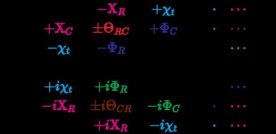 {\displaystyle {\mathcal {R}}={\begin{bmatrix}0&\color {Magenta}{-\mathrm {X} _{R}}&\color {Cyan}{+\chi _{t}}&\cdot &\color {Cyan}{\cdot }&\color {Magenta}{\cdots }&\cdot \\\color {Magenta}{+\mathrm {X} _{C}}&\color {Red}{\pm \Theta _{RC}}&\color {Blue}{+\Phi _{C}}&\cdot &\color {Green}{\cdot }&\color {Brown}{\cdots }&\cdot \\\color {Cyan}{-\chi _{t}}&\color {Blue}{-\Phi _{R}}&0&\cdot &\cdot &\color {Green}{\cdots }&\cdot \\0&0&0&\cdot &\cdot &\cdots &\cdot \\\color {Cyan}{+i\chi _{t}}&\color {Green}{+i\Phi _{R}}&0&\cdot &\cdot &\color {Blue}{\cdots }&\cdot \\\color {Magenta}{-i\mathrm {X} _{R}}&\color {Brown}{\pm i\Theta _{CR}}&\color {Green}{-i\Phi _{C}}&\cdot &\color {Blue}{\cdot }&\color {Red}{\cdots }&\cdot \\0&\color {Magenta}{+i\mathrm {X} _{R}}&\color {Cyan}{-i\chi _{t}}&\cdot &\color {Cyan}{\cdot }&\color {Magenta}{\cdots }&\cdot \\\end{bmatrix}}}