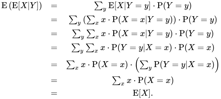 {\displaystyle {\begin{matrix}\mathrm {E} \left(\mathrm {E} [X|Y]\right)&=&\sum _{y}\mathrm {E} [X|Y=y]\cdot \mathrm {P} (Y=y)\\&=&\sum _{y}\left(\sum _{x}x\cdot \mathrm {P} (X=x|Y=y)\right)\cdot \mathrm {P} (Y=y)\\&=&\sum _{y}\sum _{x}x\cdot \mathrm {P} (X=x|Y=y)\cdot \mathrm {P} (Y=y)\\&=&\sum _{y}\sum _{x}x\cdot \mathrm {P} (Y=y|X=x)\cdot \mathrm {P} (X=x)\\&=&\sum _{x}x\cdot \mathrm {P} (X=x)\cdot \left(\sum _{y}\mathrm {P} (Y=y|X=x)\right)\\&=&\sum _{x}x\cdot \mathrm {P} (X=x)\\&=&\mathrm {E} [X].\end{matrix}}}