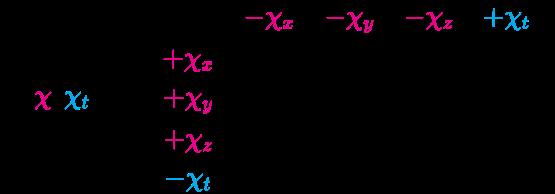 {\displaystyle {\mathcal {R}}({\color {Magenta}{\chi }},{\color {Cyan}{\chi _{t}}})={\begin{bmatrix}0&\color {Magenta}{-\chi _{x}}&\color {Magenta}{-\chi _{y}}&\color {Magenta}{-\chi _{z}}&\color {Cyan}{+\chi _{t}}\\\color {Magenta}{+\chi _{x}}&\cdot &\cdot &\cdot &\cdot \\\color {Magenta}{+\chi _{y}}&\cdot &\cdot &\cdot &\cdot \\\color {Magenta}{+\chi _{z}}&\cdot &\cdot &\cdot &\cdot \\\color {Cyan}{-\chi _{t}}&\cdot &\cdot &\cdot &\cdot \\\end{bmatrix}}}