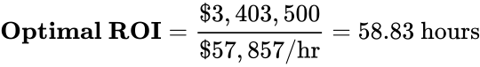 {\displaystyle \mathbf {Optimal~ROI} ={\frac {\$3,403,500}{\$57,857\mathrm {/hr} }}=58.83~\mathrm {hours} }