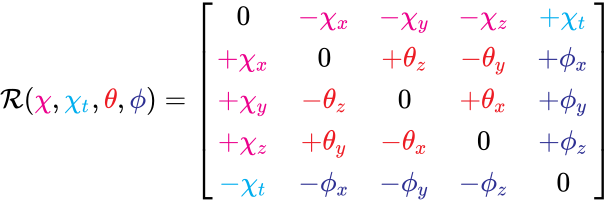 {\displaystyle {\mathcal {R}}({\color {Magenta}{\chi }},{\color {Cyan}{\chi _{t}}},{\color {Red}{\theta }},{\color {Blue}{\phi }})={\begin{bmatrix}0&\color {Magenta}{-\chi _{x}}&\color {Magenta}{-\chi _{y}}&\color {Magenta}{-\chi _{z}}&\color {Cyan}{+\chi _{t}}\\\color {Magenta}{+\chi _{x}}&0&\color {Red}{+\theta _{z}}&\color {Red}{-\theta _{y}}&\color {Blue}{+\phi _{x}}\\\color {Magenta}{+\chi _{y}}&\color {Red}{-\theta _{z}}&0&\color {Red}{+\theta _{x}}&\color {Blue}{+\phi _{y}}\\\color {Magenta}{+\chi _{z}}&\color {Red}{+\theta _{y}}&\color {Red}{-\theta _{x}}&0&\color {Blue}{+\phi _{z}}\\\color {Cyan}{-\chi _{t}}&\color {Blue}{-\phi _{x}}&\color {Blue}{-\phi _{y}}&\color {Blue}{-\phi _{z}}&0\end{bmatrix}}}