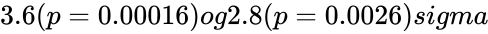 {\displaystyle 3.6(p=0.00016)og2.8(p=0.0026)sigma}