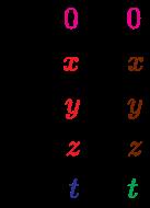 {\displaystyle {\begin{matrix}{\bar {0}}={\color {Magenta}{0}}+i\color {Magenta}{0}\\{\bar {x}}={\color {Red}{x}}+i\color {Brown}{x}\\{\bar {x}}={\color {Red}{y}}+i\color {Brown}{y}\\{\bar {x}}={\color {Red}{z}}+i\color {Brown}{z}\\{\bar {x}}={\color {Blue}{t}}+i\color {Green}{t}\end{matrix}}}