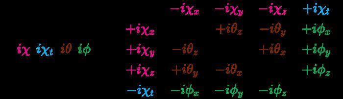 {\displaystyle {\mathcal {R}}({\color {Magenta}{i\chi }},{\color {Cyan}{i\chi _{t}}},{\color {Brown}{i\theta }},{\color {Green}{i\phi }})={\begin{bmatrix}0&\color {Magenta}{-i\chi _{x}}&\color {Magenta}{-i\chi _{y}}&\color {Magenta}{-i\chi _{z}}&\color {Cyan}{+i\chi _{t}}\\\color {Magenta}{+i\chi _{x}}&0&\color {Brown}{+i\theta _{z}}&\color {Brown}{-i\theta _{y}}&\color {Green}{+i\phi _{x}}\\\color {Magenta}{+i\chi _{y}}&\color {Brown}{-i\theta _{z}}&0&\color {Brown}{+i\theta _{x}}&\color {Green}{+i\phi _{y}}\\\color {Magenta}{+i\chi _{z}}&\color {Brown}{+i\theta _{y}}&\color {Brown}{-i\theta _{x}}&0&\color {Green}{+i\phi _{z}}\\\color {Cyan}{-i\chi _{t}}&\color {Green}{-i\phi _{x}}&\color {Green}{-i\phi _{y}}&\color {Green}{-i\phi _{z}}&0\end{bmatrix}}}