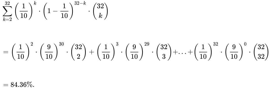 {\displaystyle {\begin{aligned}&\sum _{k=2}^{32}\left({\frac {1}{10}}\right)^{k}\cdot \left(1-{\frac {1}{10}}\right)^{32-k}\cdot {\binom {32}{k}}\\\\\\&=\left({\frac {1}{10}}\right)^{2}\cdot \left({\frac {9}{10}}\right)^{30}\cdot {\binom {32}{2}}+\left({\frac {1}{10}}\right)^{3}\cdot \left({\frac {9}{10}}\right)^{29}\cdot {\binom {32}{3}}+...+\left({\frac {1}{10}}\right)^{32}\cdot \left({\frac {9}{10}}\right)^{0}\cdot {\binom {32}{32}}\\\\\\&=84.36\%.\end{aligned}}}