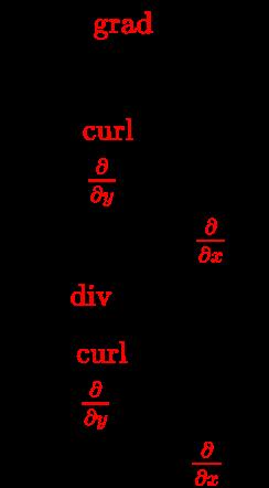 {\displaystyle {\begin{array}{l}{\vec {E}}=-{\color {red}{\operatorname {grad} }}\;V\\E_{z}=-{\frac {\partial }{\partial z}}V\\B_{z}={\color {red}{\operatorname {curl} }}\;{\vec {A}}\\B_{x}={\color {red}{\frac {\partial }{\partial y}}}A_{z}-{\frac {\partial }{\partial z}}A_{y}\\B_{y}={\frac {\partial }{\partial z}}A_{x}-{\color {red}{\frac {\partial }{\partial x}}}A_{z}\\Q={\color {red}{\operatorname {div} }}\;{\vec {D}}+{\frac {\partial }{\partial z}}D_{z}\\J_{z}={\color {red}{\operatorname {curl} }}\;{\vec {H}}\\J_{x}={\color {red}{\frac {\partial }{\partial y}}}H_{z}-{\frac {\partial }{\partial z}}H_{y}\\J_{y}={\frac {\partial }{\partial z}}H_{x}-{\color {red}{\frac {\partial }{\partial x}}}H_{z}\\\end{array}}}