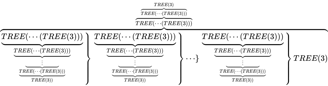 {\displaystyle \overbrace {\left.{\begin{matrix}\underbrace {TREE(\cdots (TREE(3)))} _{\underbrace {TREE(\cdots (TREE(3)))} _{\underbrace {\qquad \vdots \qquad } _{\underbrace {TREE(\cdots (TREE(3)))} _{TREE(3))}}}}\end{matrix}}\right\}\left.{\begin{matrix}\underbrace {TREE(\cdots (TREE(3)))} _{\underbrace {TREE(\cdots (TREE(3)))} _{\underbrace {\qquad \vdots \qquad } _{\underbrace {TREE(\cdots (TREE(3)))} _{TREE(3))}}}}\end{matrix}}\right\}\cdots \}\left.{\begin{matrix}\underbrace {TREE(\cdots (TREE(3)))} _{\underbrace {TREE(\cdots (TREE(3)))} _{\underbrace {\qquad \vdots \qquad } _{\underbrace {TREE(\cdots (TREE(3)))} _{TREE(3))}}}}\end{matrix}}\right\}TREE(3)} ^{\overbrace {TREE(\cdots (TREE(3)))} ^{\overbrace {TREE(\cdots (TREE(3)))} ^{TREE(3)}}}}