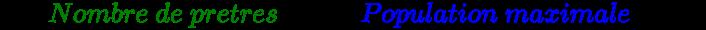{\displaystyle {2\times {\color {green}Nombre~de~pretres}\times 5\div {\color {blue}Population~maximale}\times 100}}