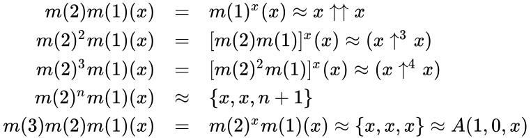 {\displaystyle {\begin{array}{rl}m(2)m(1)(x)&=&m(1)^{x}(x)\approx x\uparrow \uparrow x\\m(2)^{2}m(1)(x)&=&[m(2)m(1)]^{x}(x)\approx (x\uparrow ^{3}x)\\m(2)^{3}m(1)(x)&=&[m(2)^{2}m(1)]^{x}(x)\approx (x\uparrow ^{4}x)\\m(2)^{n}m(1)(x)&\approx &\{x,x,n+1\}\\m(3)m(2)m(1)(x)&=&m(2)^{x}m(1)(x)\approx \{x,x,x\}\approx A(1,0,x)\\\end{array}}}